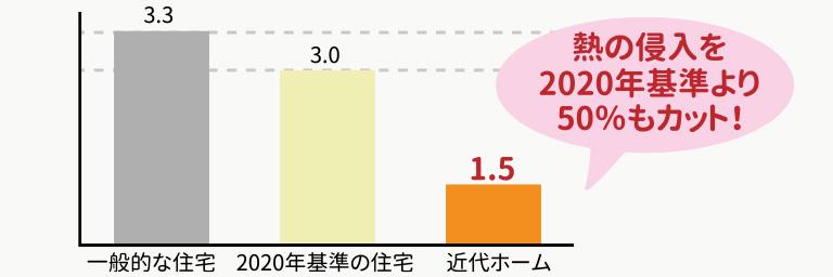 熱の侵入を2020年基準より50%もカット!