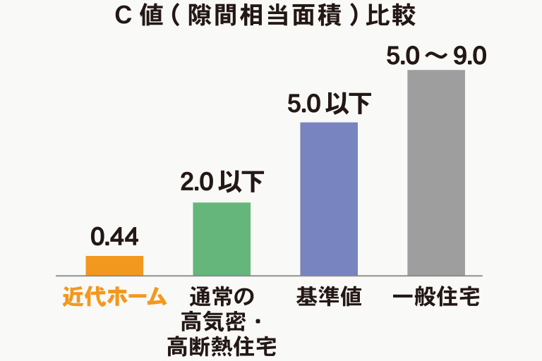 C値(隙間相当面積)比較