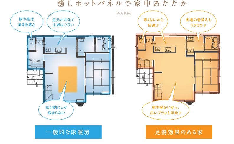 蓄熱床暖房の効果