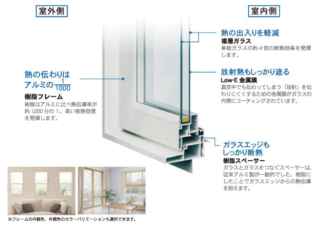 神奈川県横浜市の健康住宅の樹脂サッシ