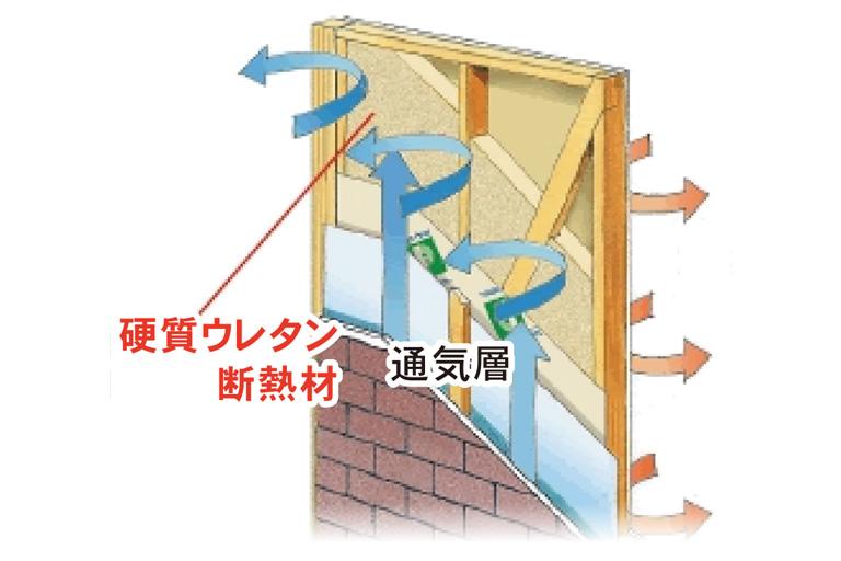 神奈川県横浜市の健康住宅のFP断熱イメージ
