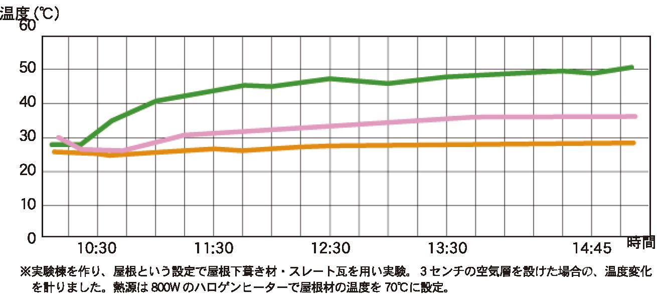 神奈川県横浜市の健康住宅の屋根の遮熱グラフ
