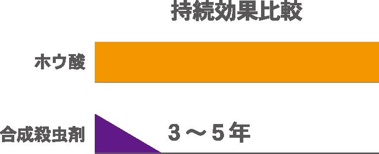 神奈川県横浜市の健康住宅のシロアリ対策比較グラフ