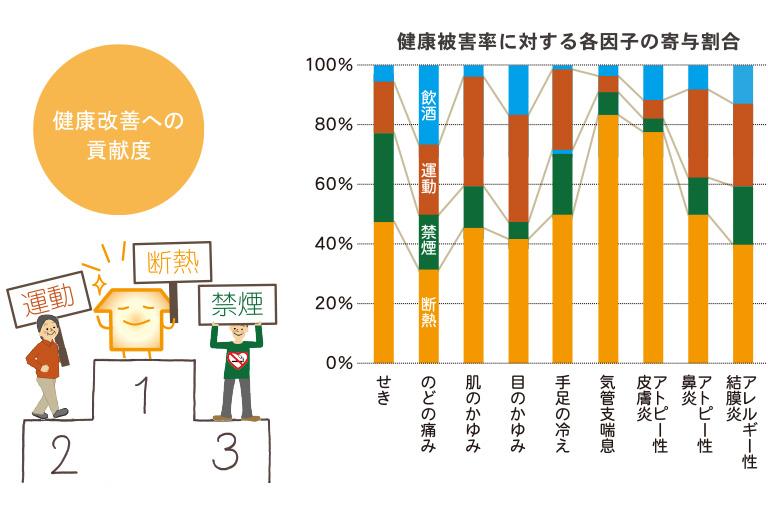 神奈川県横浜市の健康住宅の健康改善への貢献度