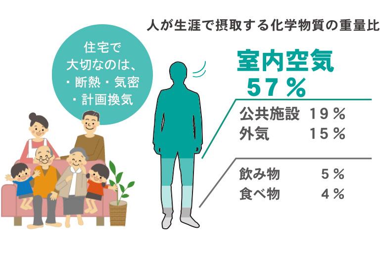 神奈川県横浜市の健康住宅の室内空気