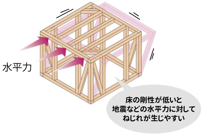 横浜市の地震に強い家