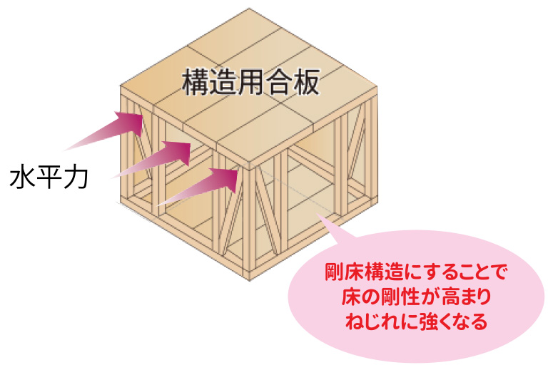 横浜市の地震に強い家の構造