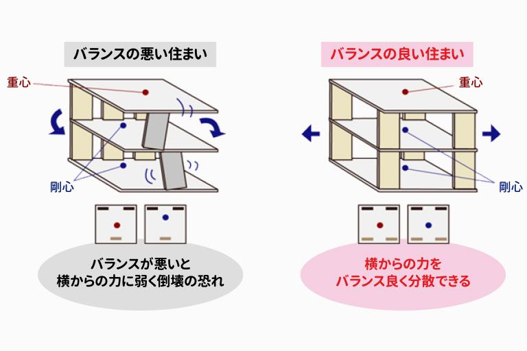 横浜の耐震住宅の偏心率