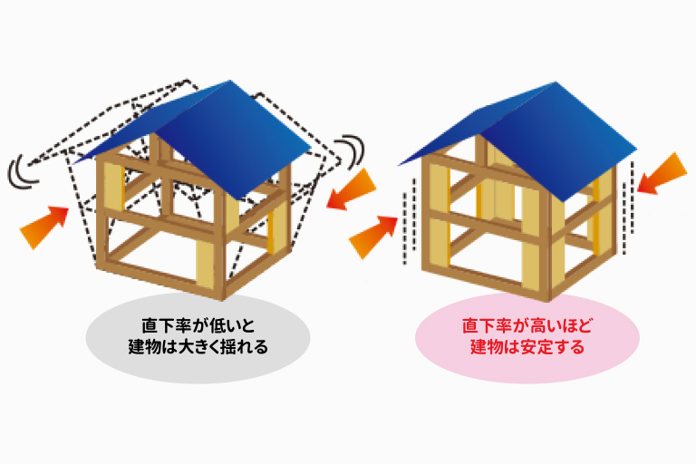 横浜の耐震住宅の耐力壁の直下率