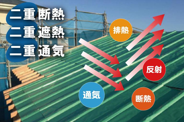 健康住宅の遮熱、断熱の画期的工法構造