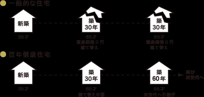 横浜市の健康住宅が求められる理由2