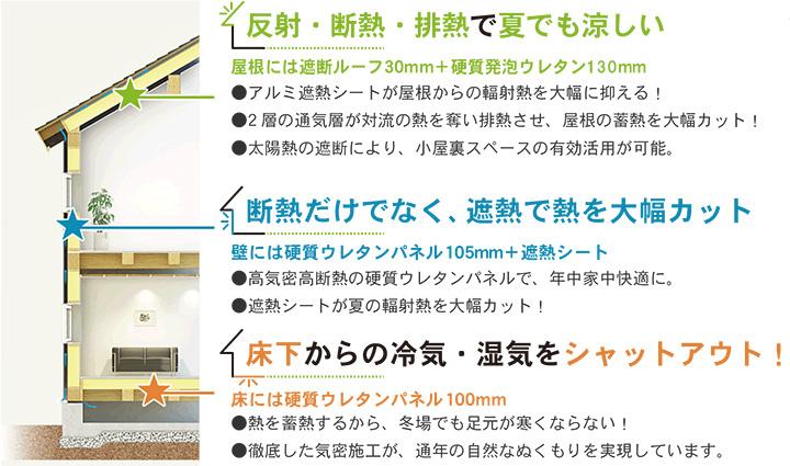 神奈川県横浜市の百年健康住宅の性能