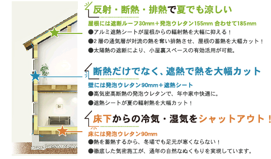 神奈川県横浜市の健康住宅の性能